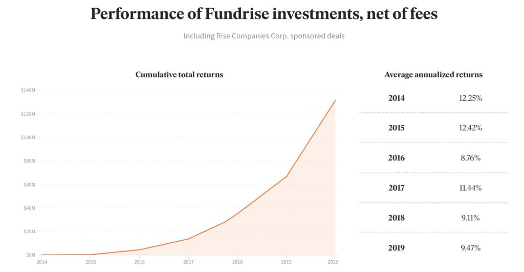 Fundrise Historical Returns